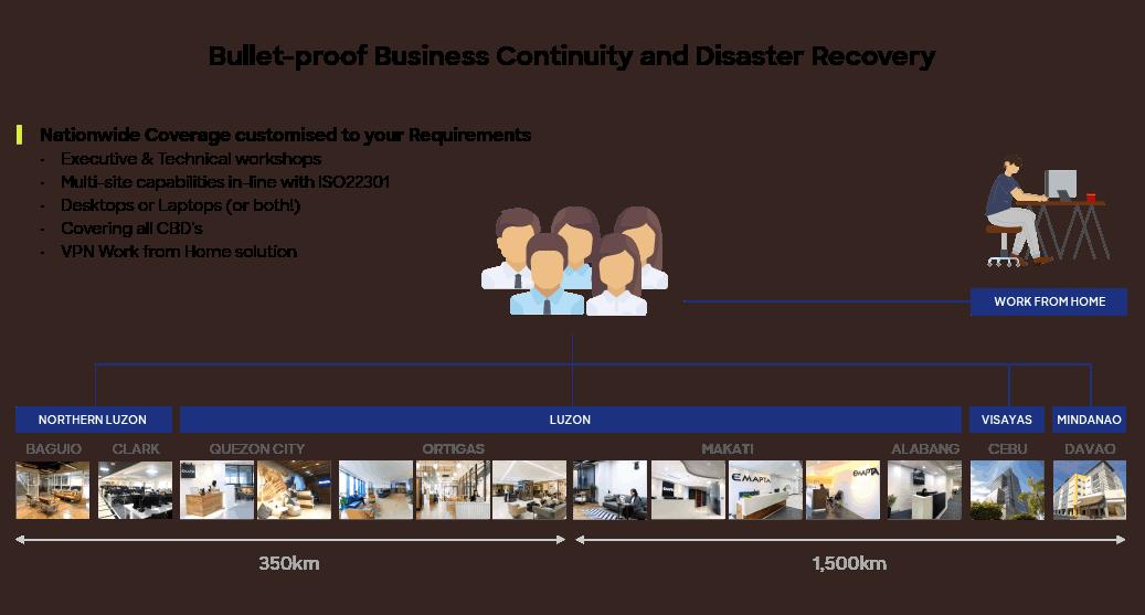 enterprise data security business continuity