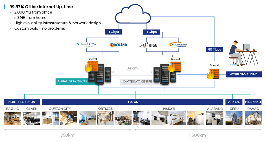 enterprise data security home network connection