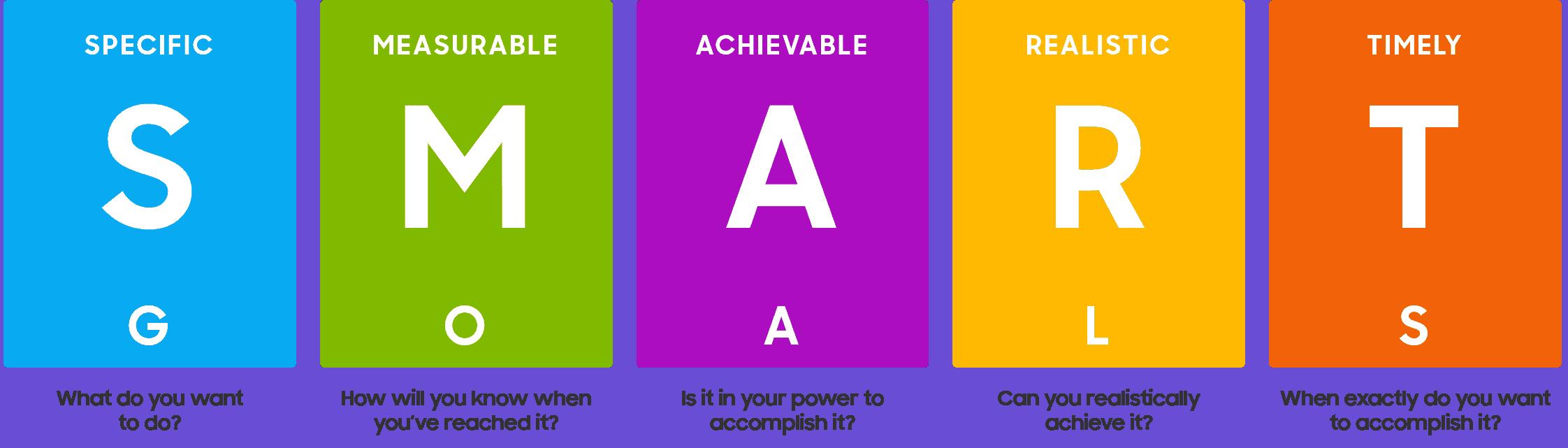Smart - Making Goals Measurable