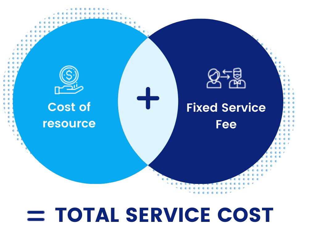 Total Service Cost 2 Circle Venn Diagram